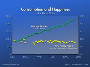 happiness and income